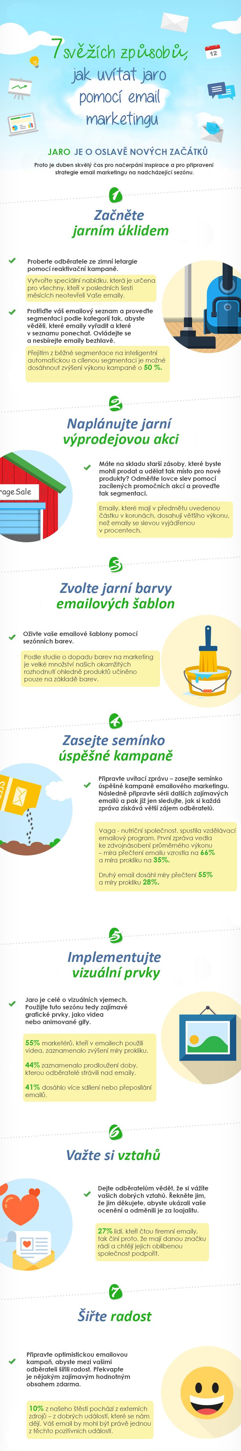 infografika_7_svezich_zpusobu_jak_uvitat_jaro_pomoci_emailoveho_marketingu2