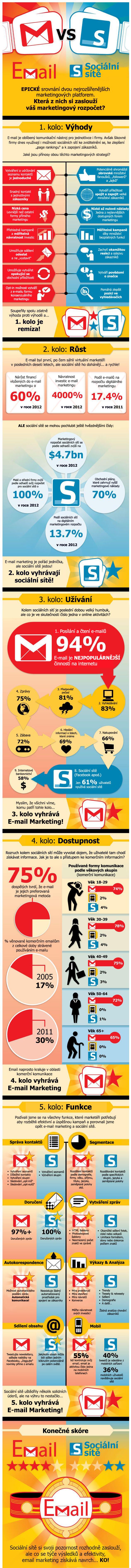 EmailvsSocialniSite_new
